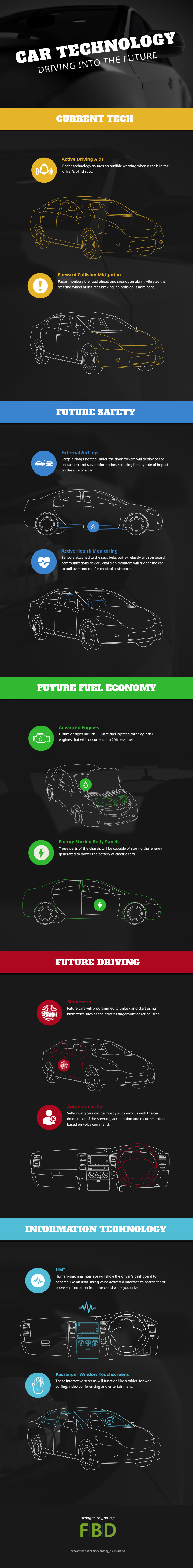 car technology infographic